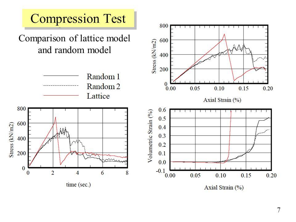 Compression Test Comparison of lattice model and random model 7