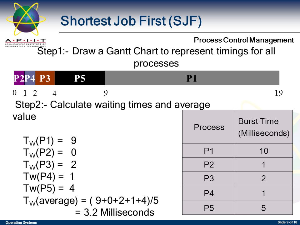 Operating Systems Process Control Management Slide 9 of 18 Process Burst Time (Milliseconds) P110 P21 P32 P41 P55 0 12 19 4 9 P1P2P4P3P5 Shortest Job First (SJF) Step2:- Calculate waiting times and average value T W (P1) = 9 T W (P2) = 0 T W (P3) = 2 Tw(P4) = 1 Tw(P5) = 4 T W (average) = ( 9+0+2+1+4)/5 = 3.2 Milliseconds Step1:- Draw a Gantt Chart to represent timings for all processes