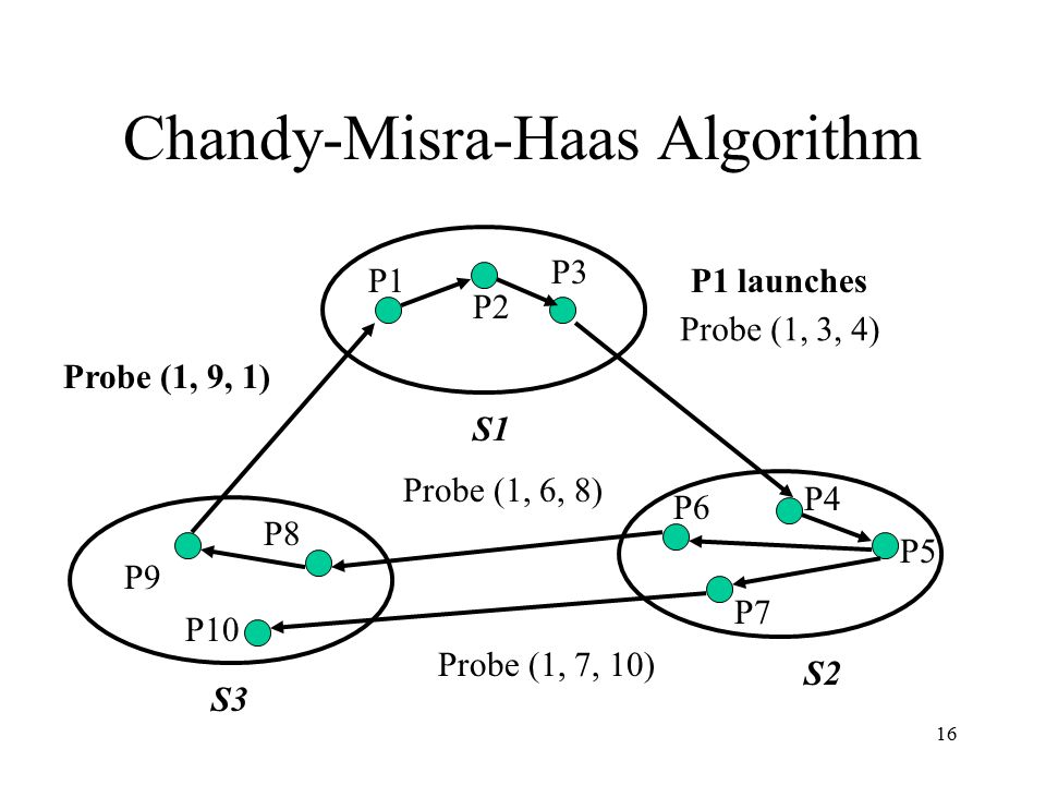 16 Chandy-Misra-Haas Algorithm P8 P10 P9 P7 P6 P5 P4 P3 P2 P1 Probe (1, 3, 4) Probe (1, 7, 10) Probe (1, 6, 8) Probe (1, 9, 1) S1 S3 S2 P1 launches
