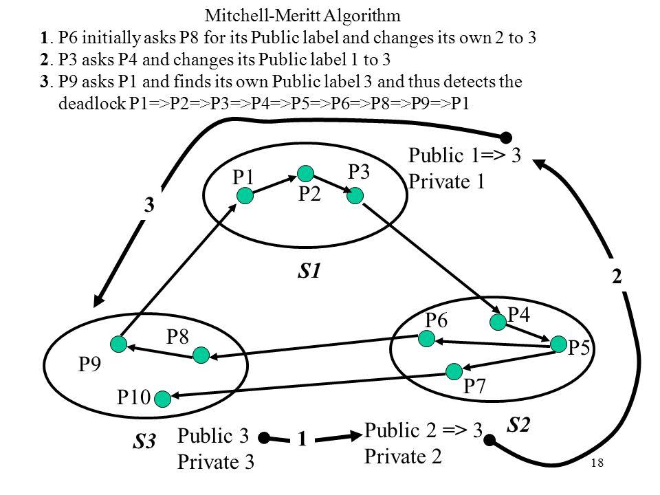 18 P8 P10 P9 P7 P6 P5 P4 P3 P2 P1 S1 S3 S2 Public 1=> 3 Private 1 Public 3 Private 3 Public 2 => 3 Private 2 1.