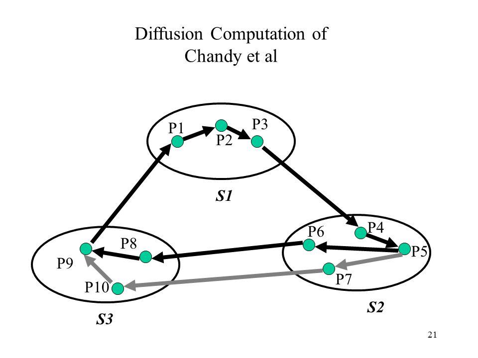 21 P8 P10 P9 P7 P6 P5 P4 P3 P2 P1 S1 S3 S2 Diffusion Computation of Chandy et al
