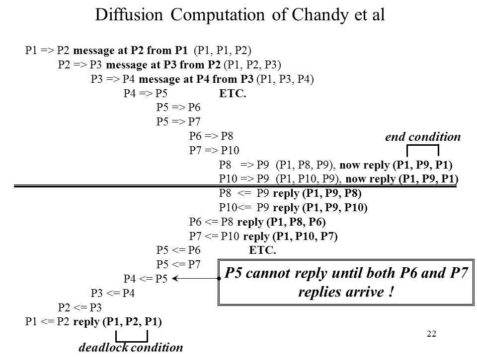 22 P1 => P2 message at P2 from P1 (P1, P1, P2) P2 => P3 message at P3 from P2 (P1, P2, P3) P3 => P4 message at P4 from P3 (P1, P3, P4) P4 => P5 ETC.