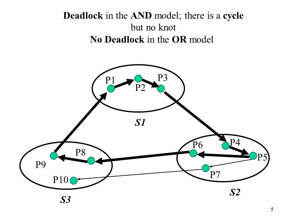 5 P8 P10 P9 P7 P6 P5 P4 P3 P2 P1 S1 S3 S2 Deadlock in the AND model; there is a cycle but no knot No Deadlock in the OR model