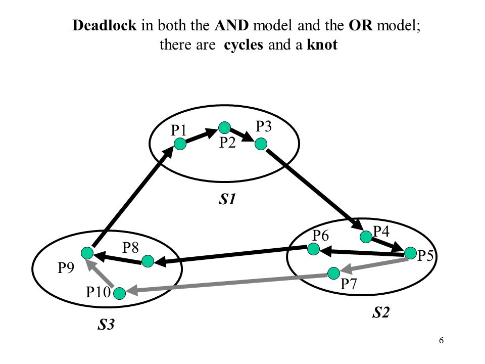 6 P8 P10 P9 P7 P6 P5 P4 P3 P2 P1 S1 S3 S2 Deadlock in both the AND model and the OR model; there are cycles and a knot