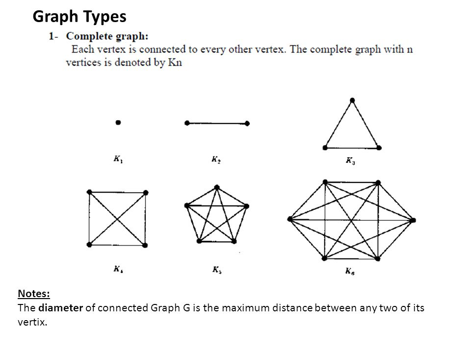 Graph Types Notes: The diameter of connected Graph G is the maximum distance between any two of its vertix.
