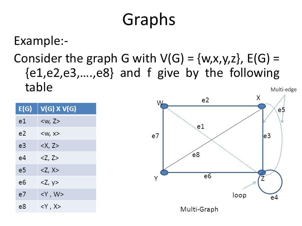 Graphs Example:- Consider the graph G with V(G) = {w,x,y,z}, E(G) = {e1,e2,e3,….,e8} and f give by the following table E(G)V(G) X V(G) e1 e2 e3 e4 e5 e6 e7 e8 e5 e7 Y X Z W e2 e6 e3 e1 e8 e4 Multi-edge loop Multi-Graph