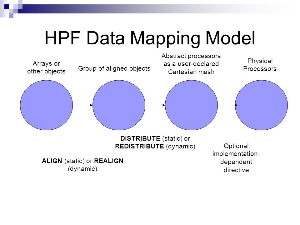 HPF Data Mapping Model Arrays or other objects Group of aligned objects Abstract processors as a user-declared Cartesian mesh Physical Processors ALIGN (static) or REALIGN (dynamic) DISTRIBUTE (static) or REDISTRIBUTE (dynamic) Optional implementation- dependent directive