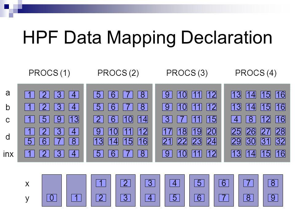 HPF Data Mapping Declaration 1234 1234 15913 5678 1234 1234 a b inx d c PROCS (1) 5678 5678 261014 13141516 9101112 5678 PROCS (2) 9101112 9101112 371