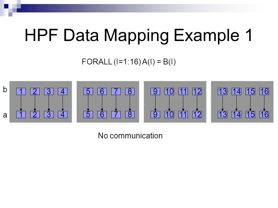HPF Data Mapping Example 1 FORALL (I=1:16) A(I) = B(I) No communication b a