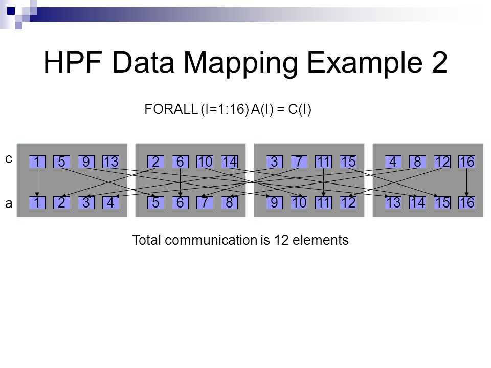 HPF Data Mapping Example 2 FORALL (I=1:16) A(I) = C(I) Total communication is 12 elements c a
