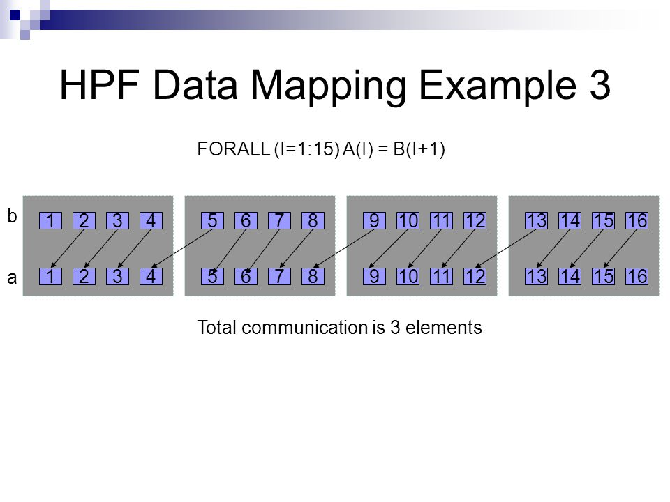 HPF Data Mapping Example 3 FORALL (I=1:15) A(I) = B(I+1) Total communication is 3 elements b a