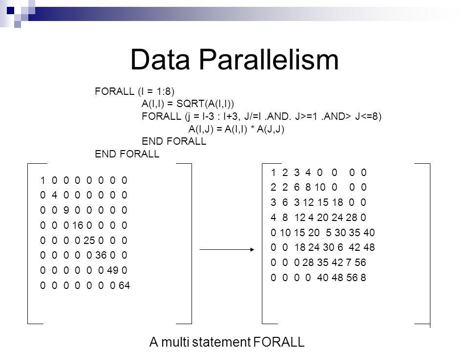 Data Parallelism 1 0 0 0 0 0 0 0 0 4 0 0 0 0 0 0 0 0 9 0 0 0 0 0 0 0 0 16 0 0 0 0 0 0 0 0 25 0 0 0 0 0 0 0 0 36 0 0 0 0 0 0 0 0 49 0 0 0 0 0 0 0 0 64