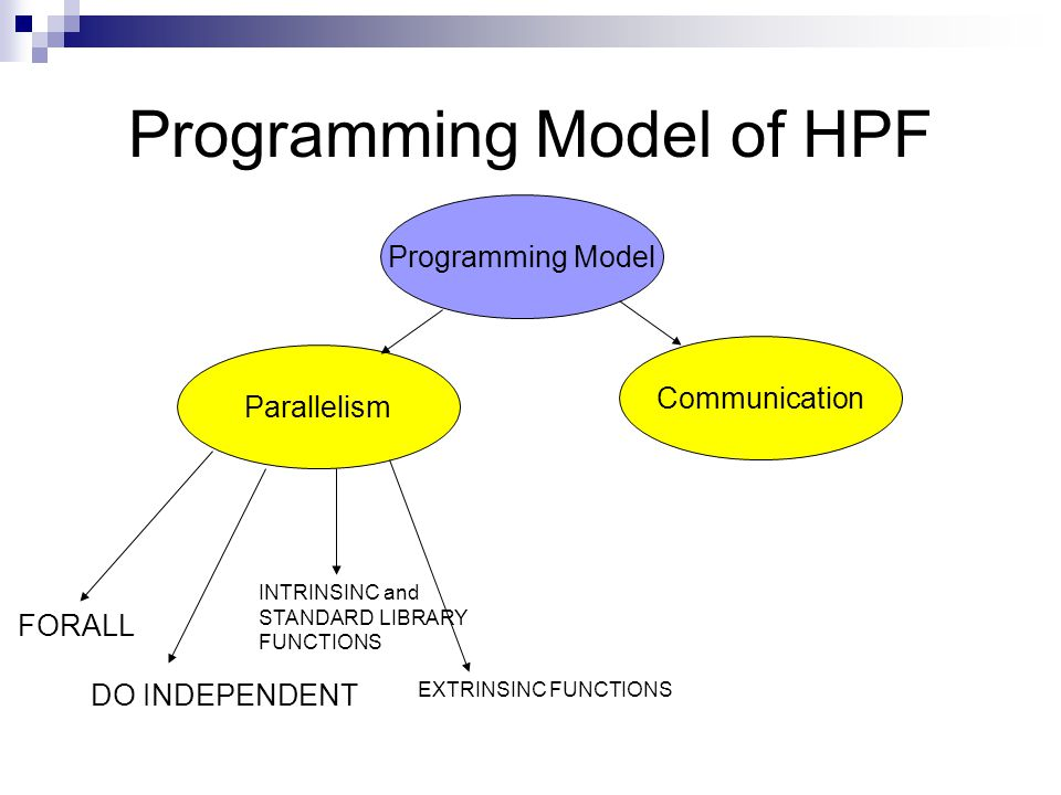Programming Model of HPF Programming Model Communication Parallelism FORALL DO INDEPENDENT INTRINSINC and STANDARD LIBRARY FUNCTIONS EXTRINSINC FUNCTIONS