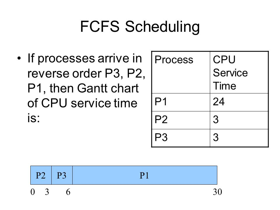 FCFS Scheduling If processes arrive in reverse order P3, P2, P1, then Gantt chart of CPU service time is: ProcessCPU Service Time P124 P23 P33 P1P2P3 03630