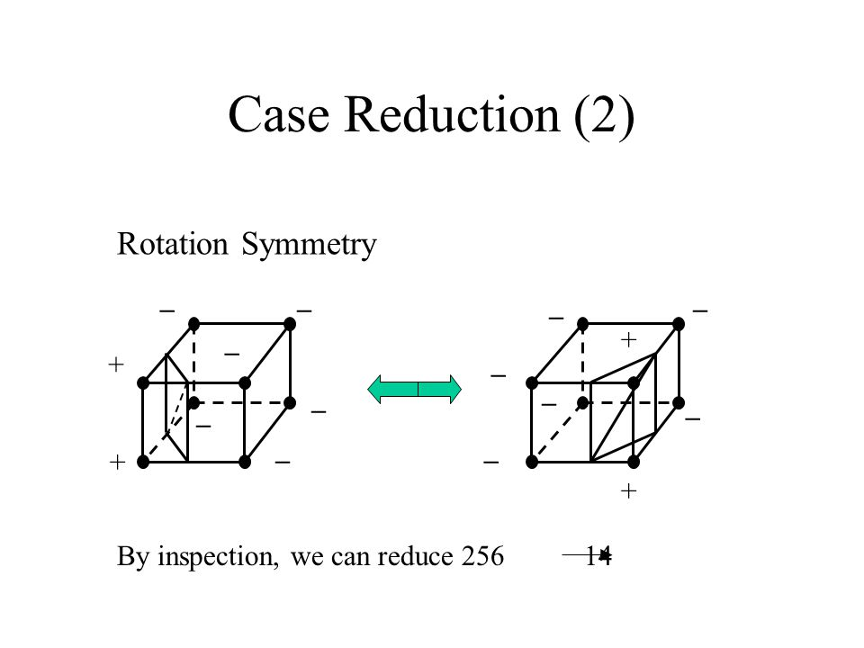 Case Reduction (2) Rotation Symmetry + + __ _ _ _ _ _ _ + + _ _ _ _ By inspection, we can reduce 256 14