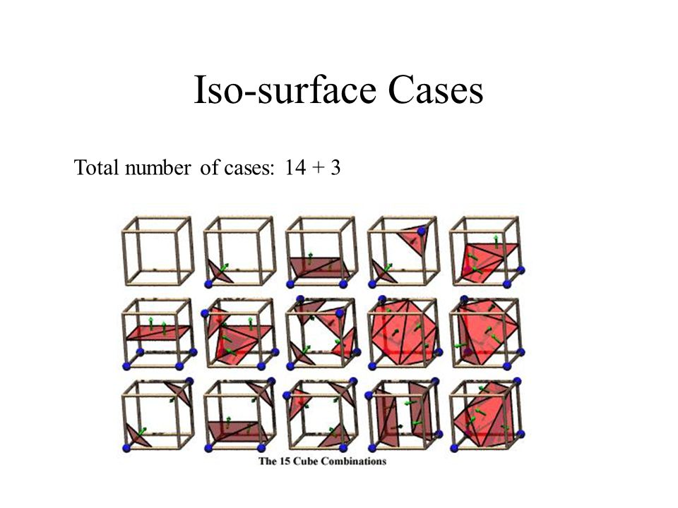 Iso-surface Cases Total number of cases: 14 + 3