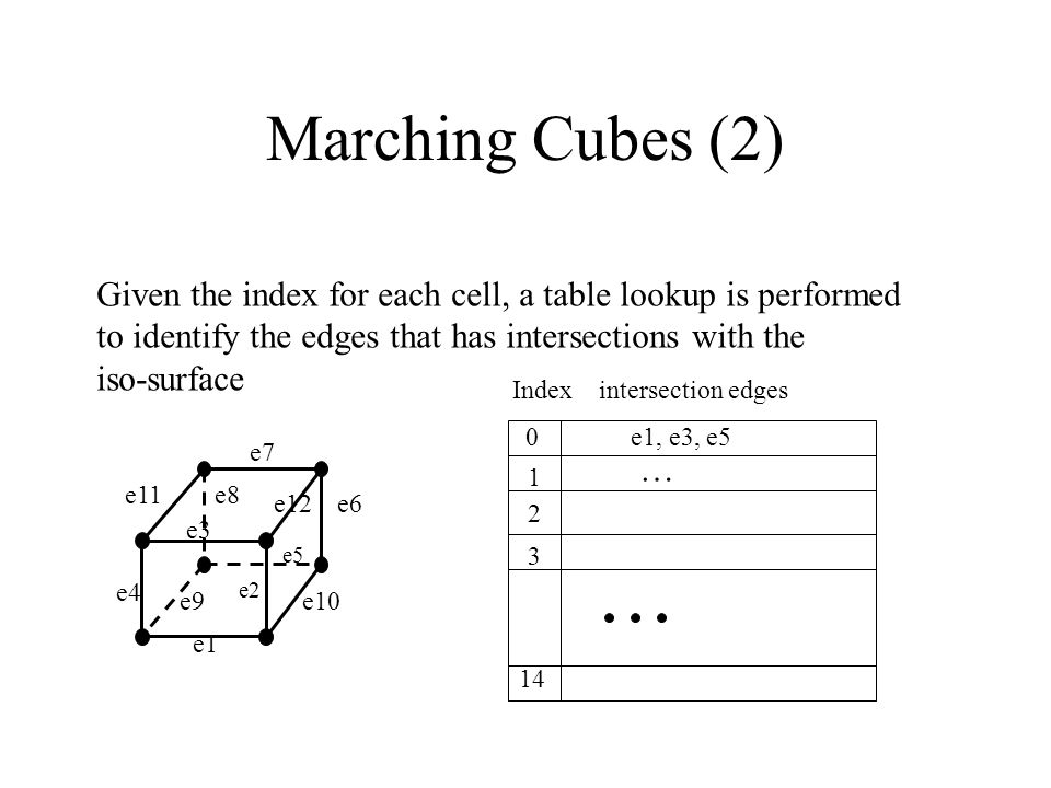 Marching Cubes (2) Given the index for each cell, a table lookup is performed to identify the edges that has intersections with the iso-surface 0 1 2 3 14 e1, e3, e5 … Index intersection edges e1 e2 e3 e4 e5 e6 e7 e8 e9e10 e11 e12