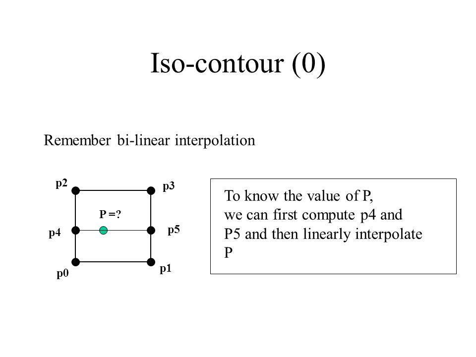 Iso-contour (0) Remember bi-linear interpolation p2 p3 p0 p1 P =.