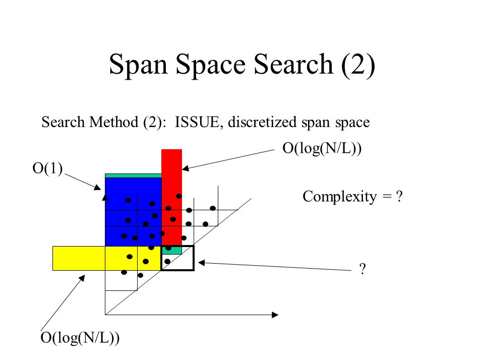Span Space Search (2) Search Method (2): ISSUE, discretized span space O(log(N/L)) O(1) .