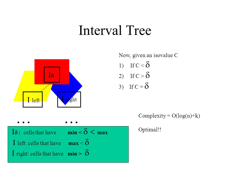 Interval Tree II I left I right …… I  cells that have min <  max I left: cells that have max <  I right: cells that have min >  Now, given an isovalue C 1)If C <  2)If C >  3) If C =  Complexity = O(log(n)+k) Optimal!!