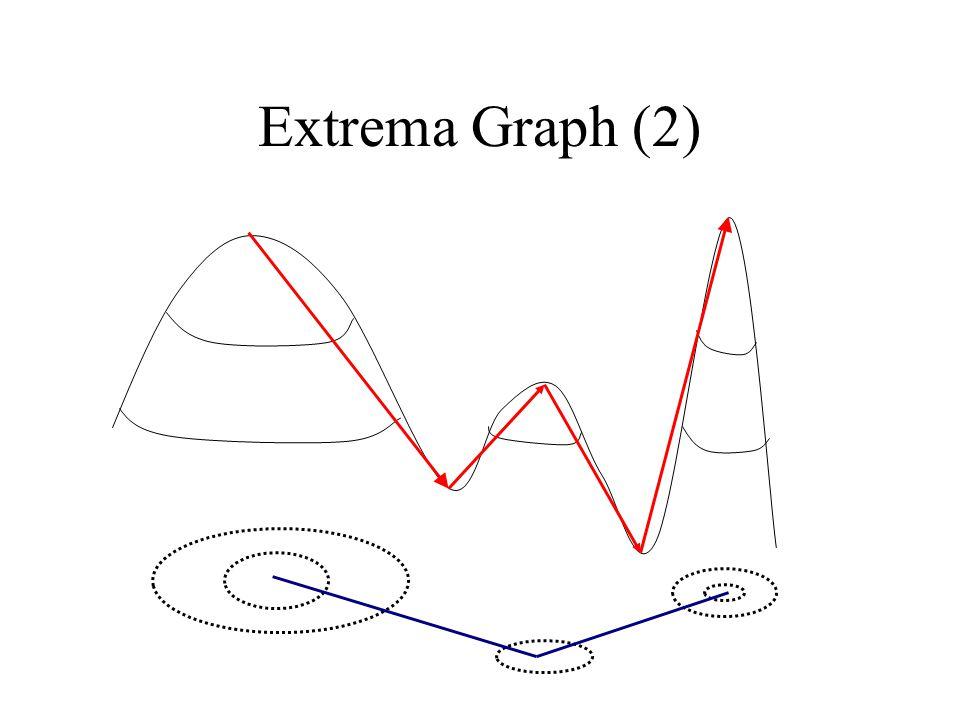 Extrema Graph (2)