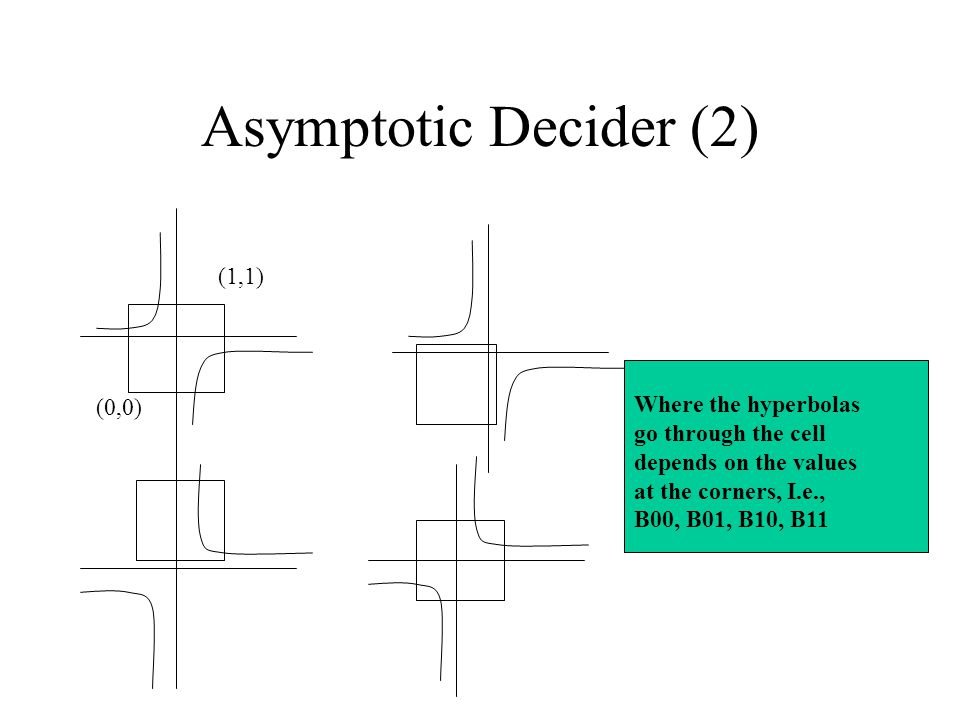 Asymptotic Decider (2) (0,0) (1,1) Where the hyperbolas go through the cell depends on the values at the corners, I.e., B00, B01, B10, B11