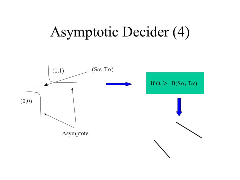 Asymptotic Decider (4) (1,1) Asymptote (S  T  (0,0) If  B(S  T 