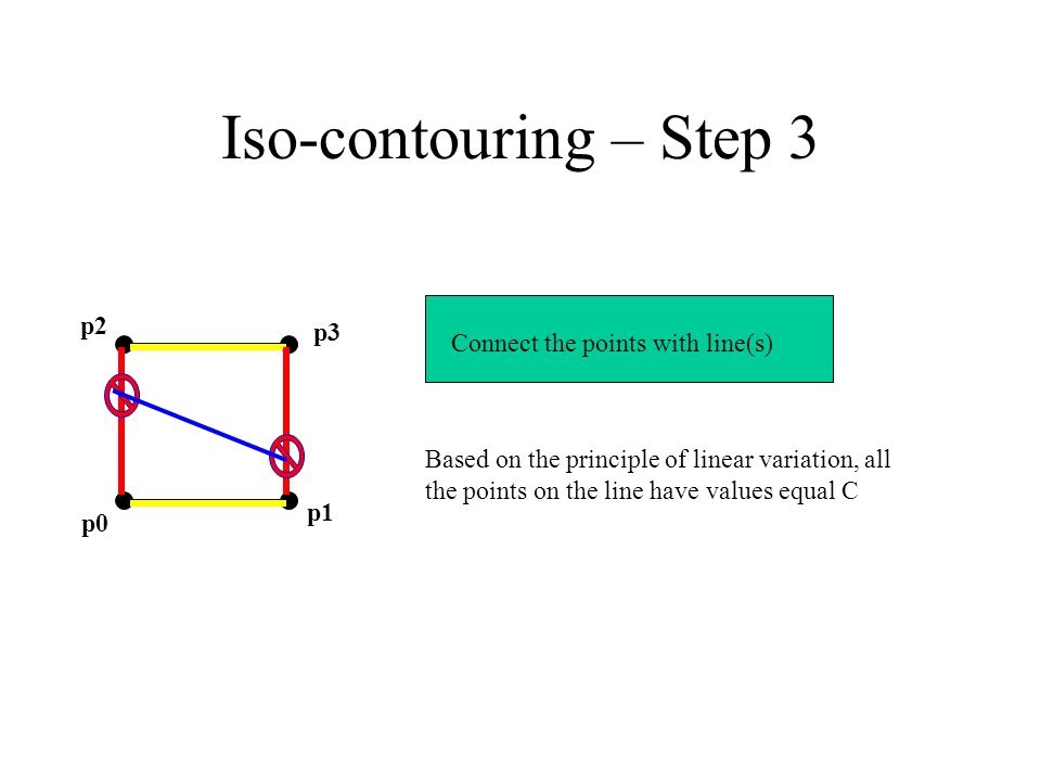 Iso-contouring – Step 3 p2 p3 p0 p1 Connect the points with line(s) Based on the principle of linear variation, all the points on the line have values equal C