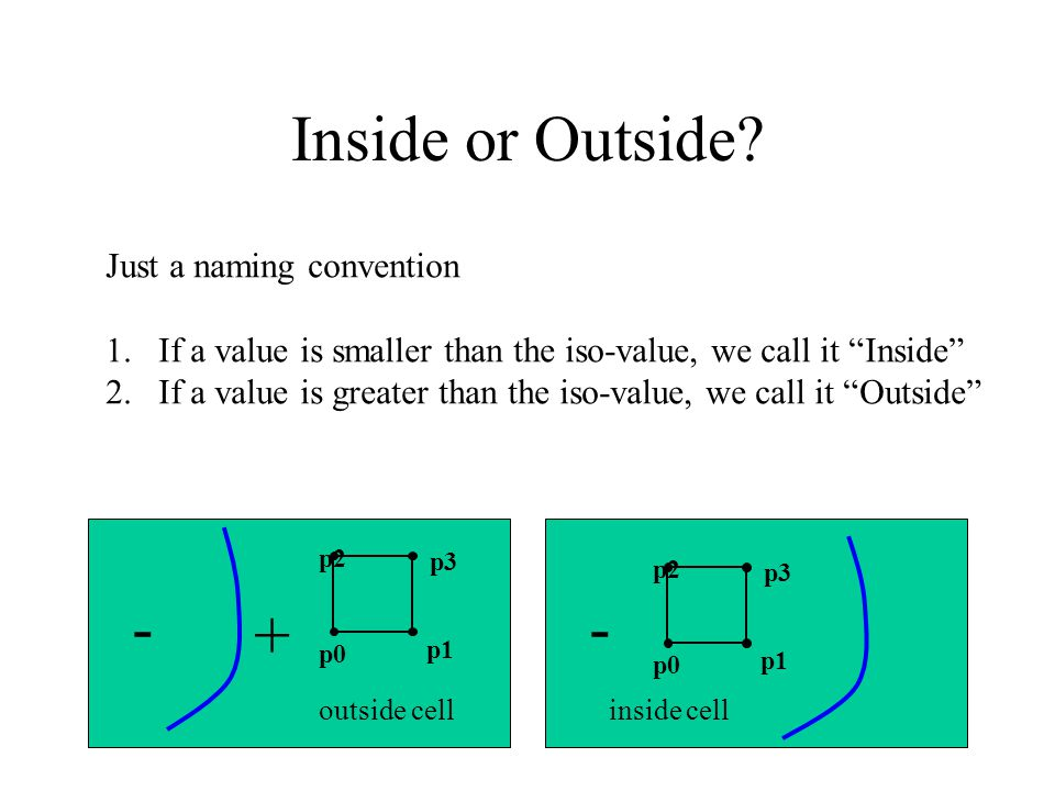 """Inside or Outside? Just a naming convention 1.If a value is smaller than the iso-value, we call it """"Inside"""" 2.If a value is greater than the iso-value"""
