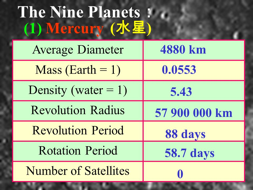 The Nine Planets : (1) Mercury ( 水星 ) Average Diameter Mass (Earth = 1) Density (water = 1) Revolution Radius Revolution Period Rotation Period Number of Satellites 4880 km km 88 days 58.7 days 0