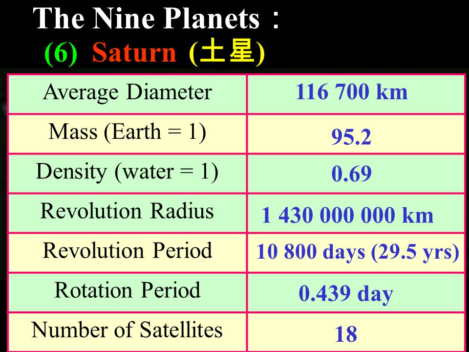 The Nine Planets : (6) Saturn ( 土星 ) Average Diameter Mass (Earth = 1) Density (water = 1) Revolution Radius Revolution Period Rotation Period Number of Satellites km km days (29.5 yrs) day 18
