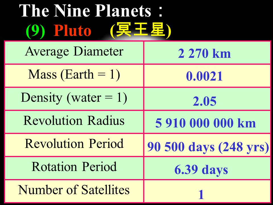 The Nine Planets : (9) Pluto ( 冥王星 ) Average Diameter Mass (Earth = 1) Density (water = 1) Revolution Radius Revolution Period Rotation Period Number of Satellites km km days (248 yrs) 6.39 days 1