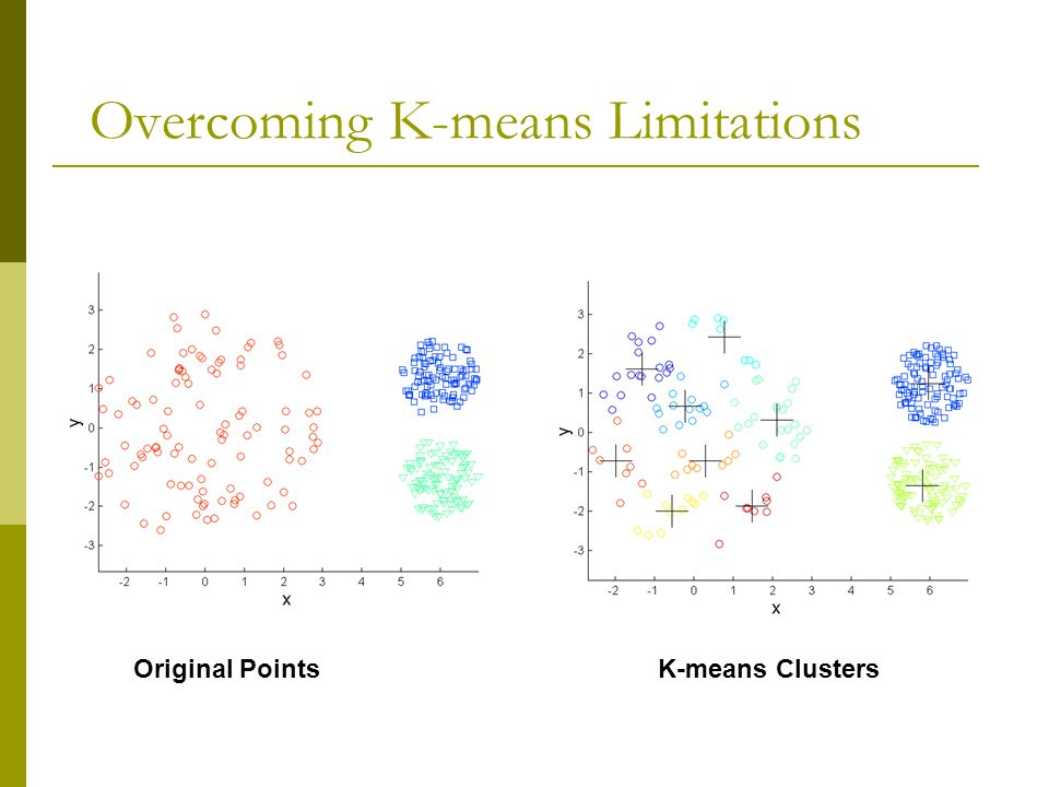 Overcoming K-means Limitations Original PointsK-means Clusters