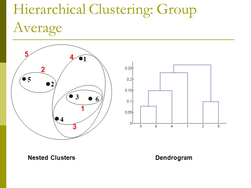 Hierarchical Clustering: Group Average Nested ClustersDendrogram 1 2 3 4 5 6 1 2 5 3 4