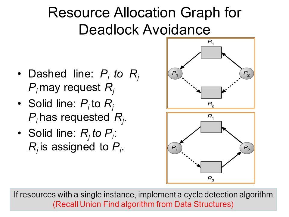 Resource Allocation Graph for Deadlock Avoidance Dashed line: P i to R j P i may request R j Solid line: P i to R j P i has requested R j. Solid line: