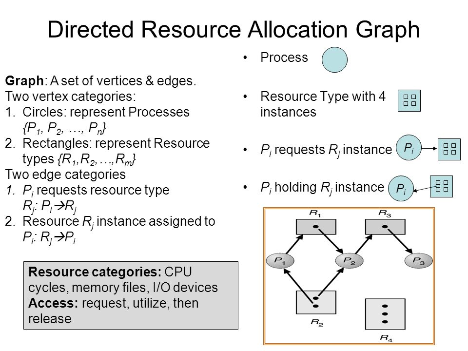 Directed Resource Allocation Graph Process Resource Type with 4 instances P i requests R j instance P i holding R j instance PiPi Graph: A set of vertices & edges.