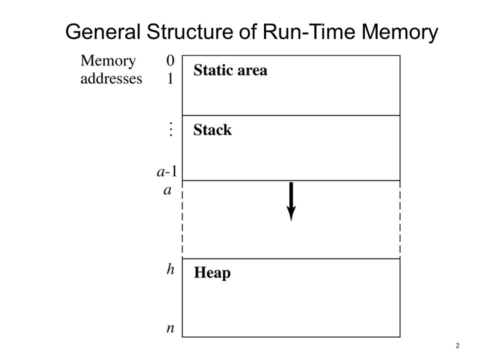3 Structure of Run-Time Memory Depends on a programming language –E.g., in C++, a class object can be allocated in static storage, stack or heap.