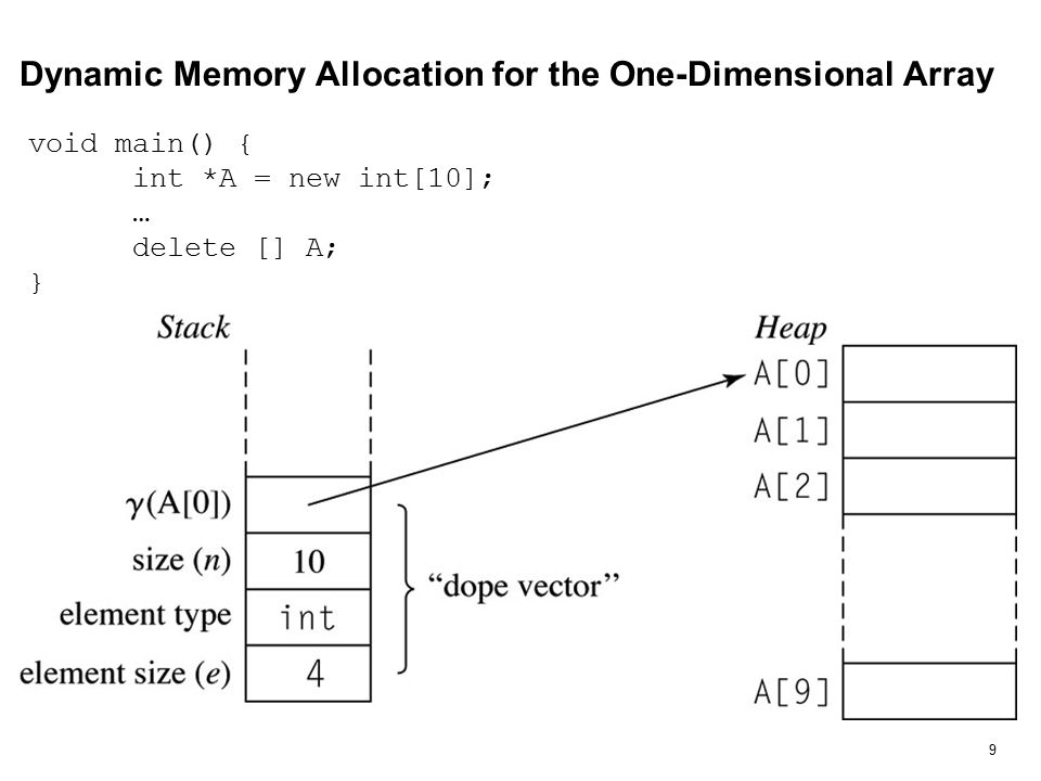10 Memory Allocation for Two-Dimensional Array // code does not exactly correspond to the figure void main() { int **C; C = new int*[4]; for(int i = 0; i < 4; i++) { C[i] = new int[3]; } … for(i = 0; i < 4; i++){ delete [] C[i]; } delete [] C; }