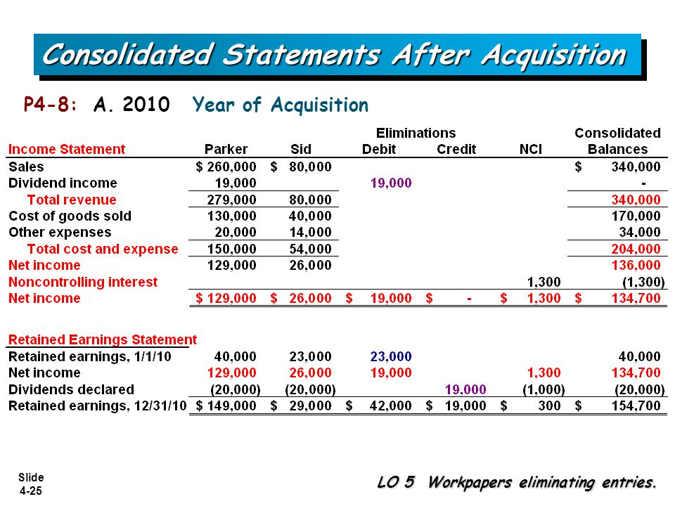 Slide 4-25 Consolidated Statements After Acquisition P4-8: A. 2010 Year of Acquisition LO 5 Workpapers eliminating entries.