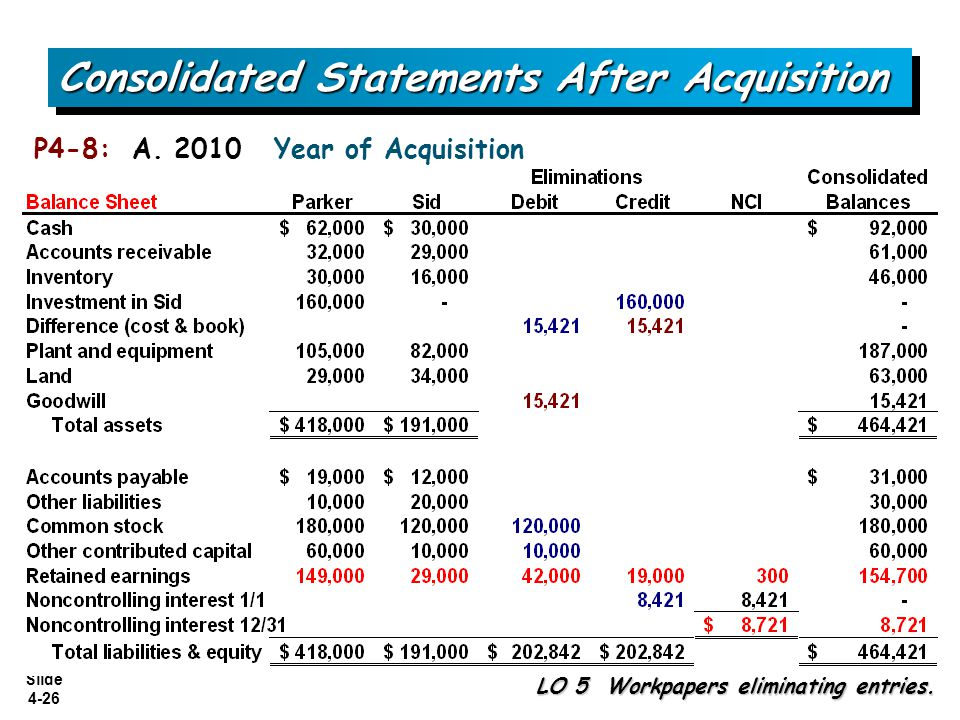 Slide 4-26 Consolidated Statements After Acquisition P4-8: A. 2010 Year of Acquisition LO 5 Workpapers eliminating entries.