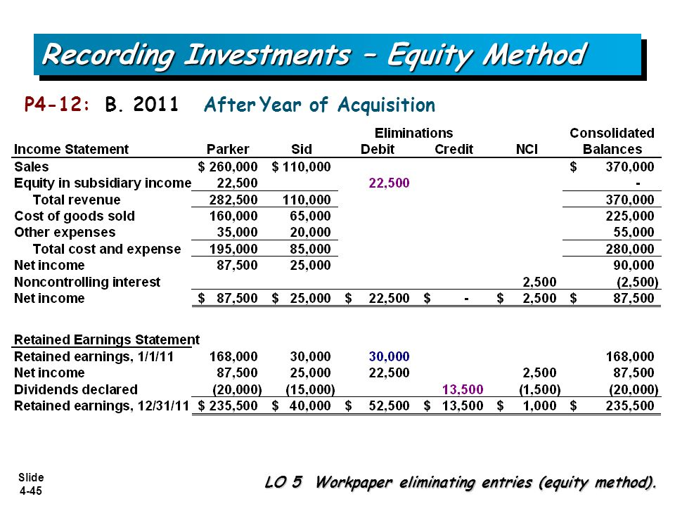 Slide 4-45 P4-12: B. 2011 After Year of Acquisition Recording Investments – Equity Method LO 5 Workpaper eliminating entries (equity method).