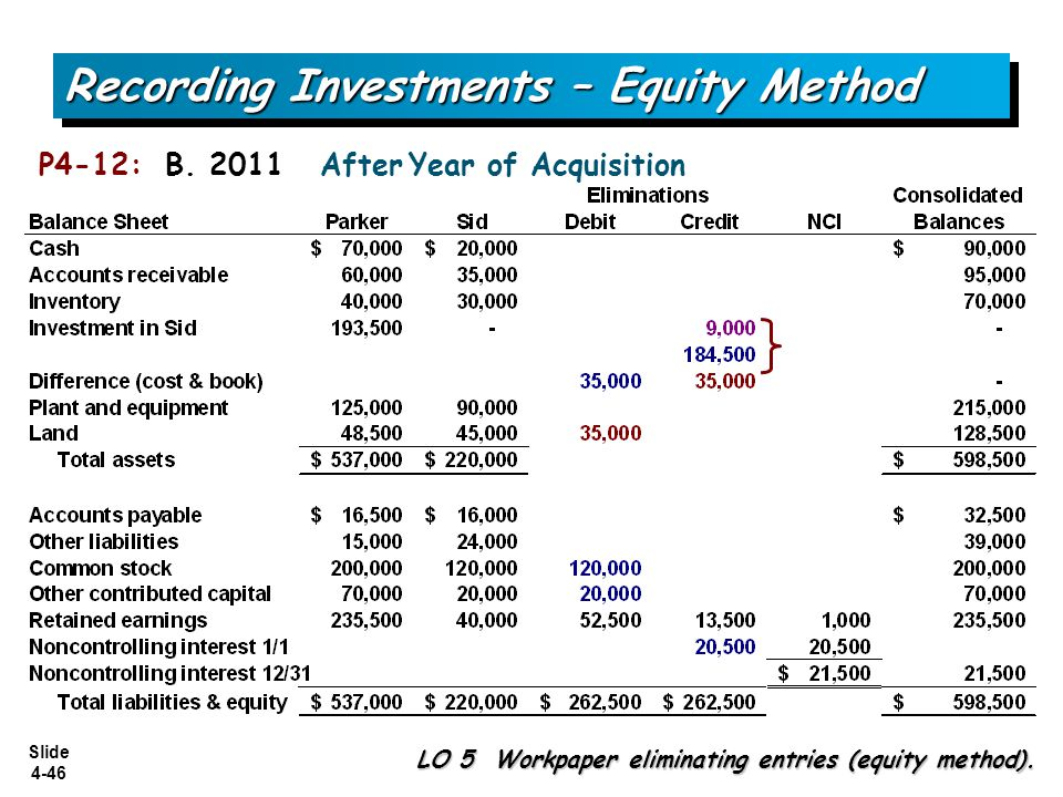 Slide 4-46 Recording Investments – Equity Method LO 5 Workpaper eliminating entries (equity method). P4-12: B. 2011 After Year of Acquisition