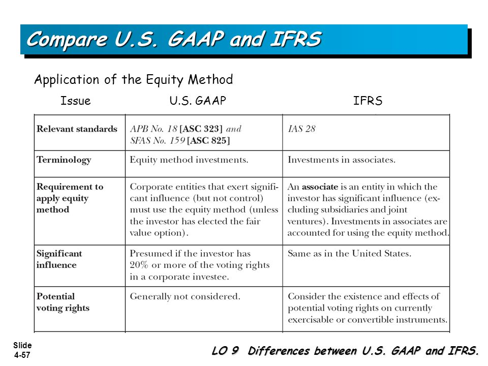 Slide 4-57 Compare U.S. GAAP and IFRS LO 9 Differences between U.S. GAAP and IFRS. Application of the Equity Method Issue U.S. GAAP IFRS