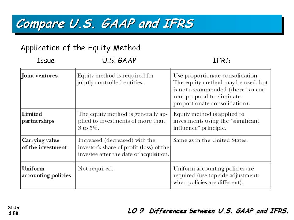 Slide 4-58 Compare U.S. GAAP and IFRS Application of the Equity Method Issue U.S. GAAP IFRS LO 9 Differences between U.S. GAAP and IFRS.