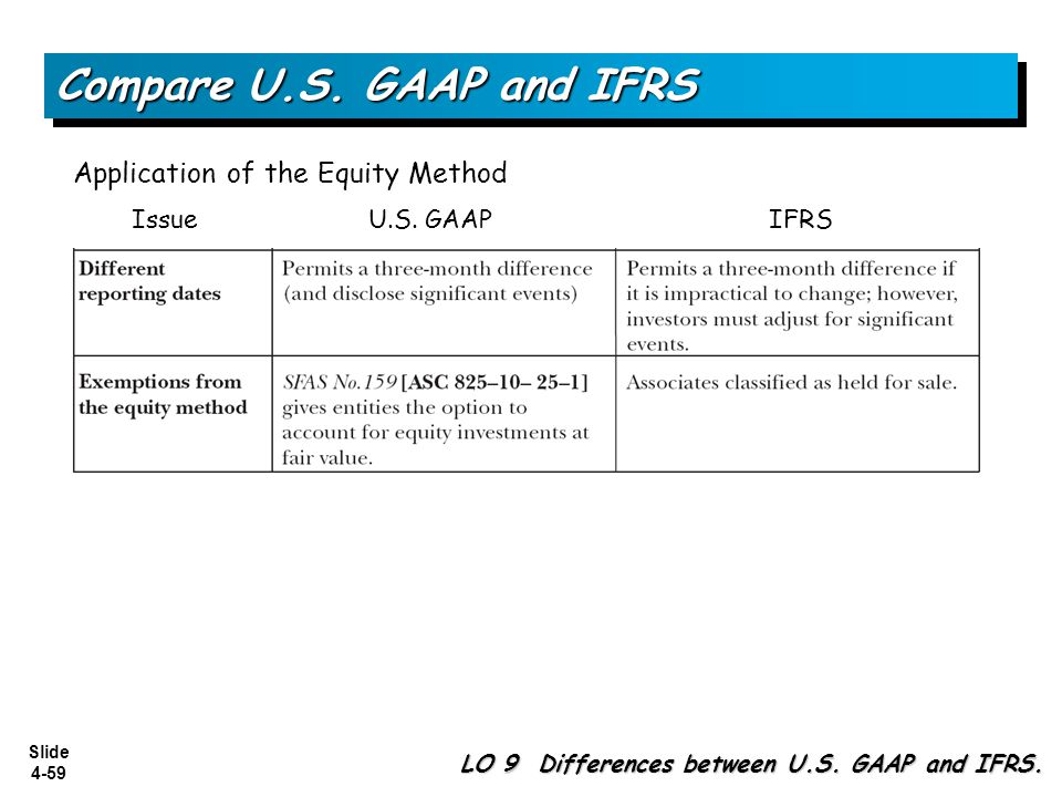 Slide 4-59 Compare U.S. GAAP and IFRS Application of the Equity Method Issue U.S. GAAP IFRS LO 9 Differences between U.S. GAAP and IFRS.