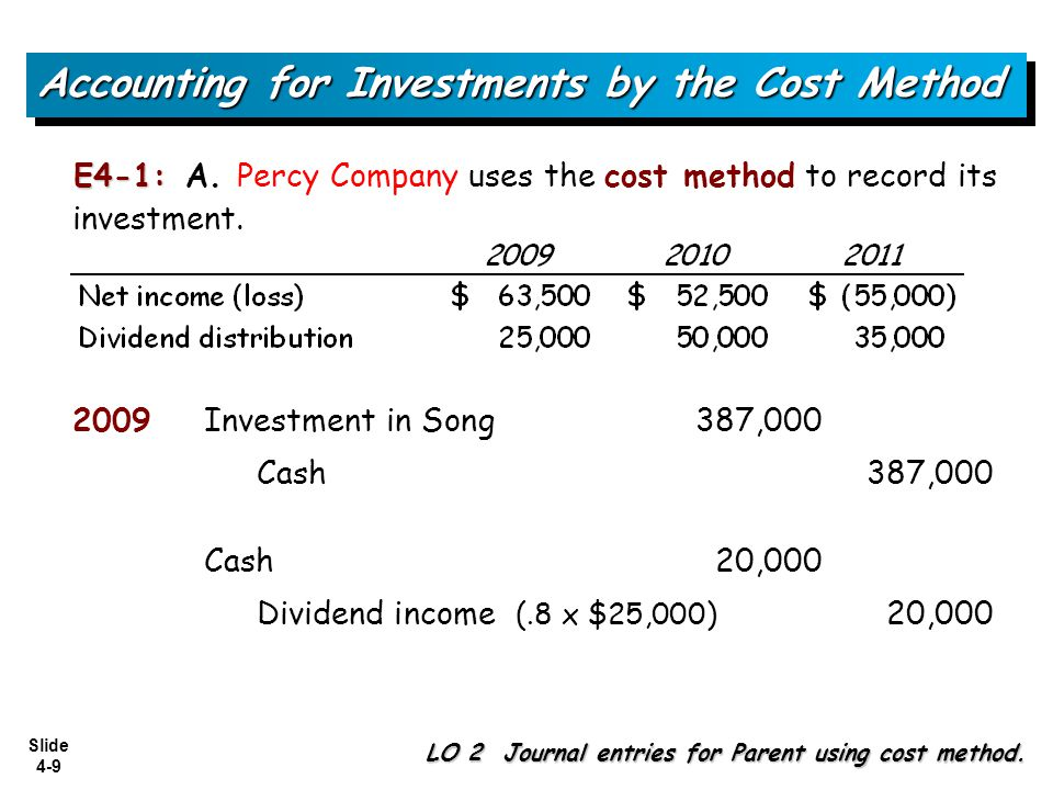Slide 4-9 Accounting for Investments by the Cost Method LO 2 Journal entries for Parent using cost method. Investment in Song387,000 Cash387,000 2009