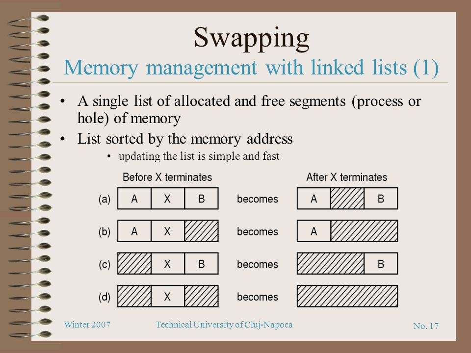 No. 17 Winter 2007Technical University of Cluj-Napoca Swapping Memory management with linked lists (1) A single list of allocated and free segments (p