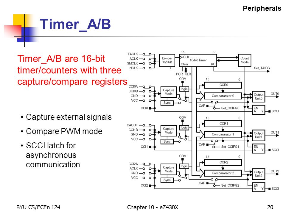 BYU CS/ECEn 124Chapter 10 - eZ430X20 Timer_A/B Timer_A/B are 16-bit timer/counters with three capture/compare registers Capture external signals Compare PWM mode SCCI latch for asynchronous communication Peripherals