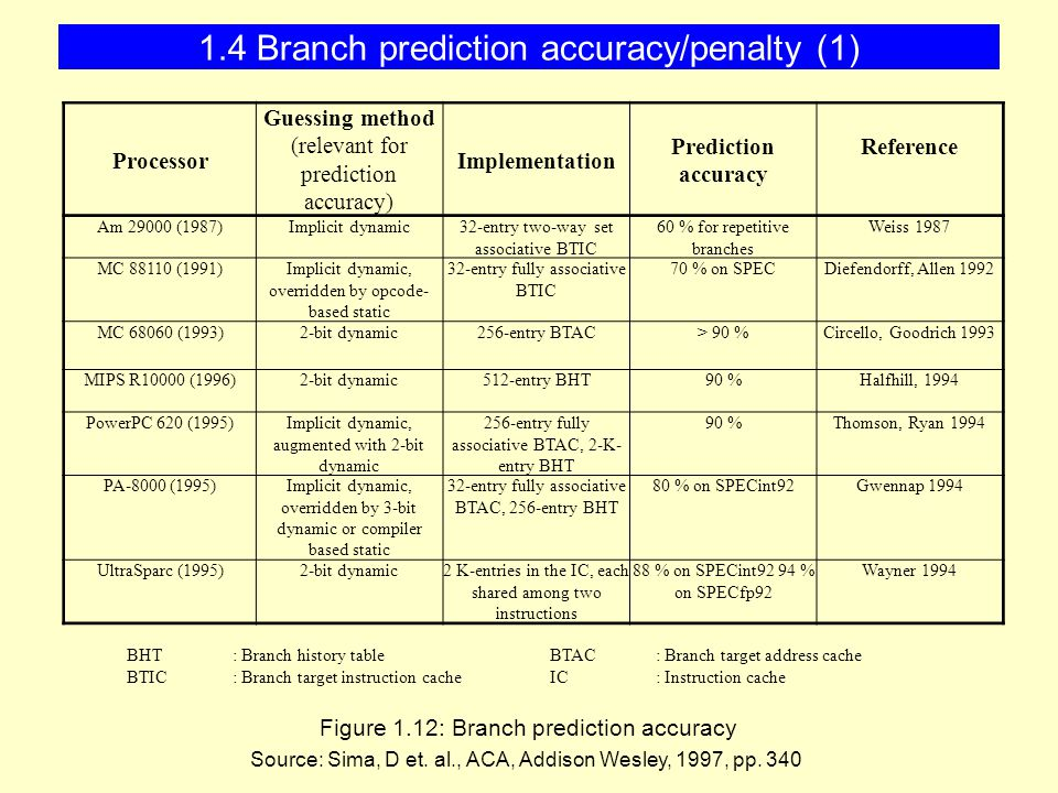 1.4 Branch prediction accuracy/penalty (1) Figure 1.12: Branch prediction accuracy Source: Sima, D et.