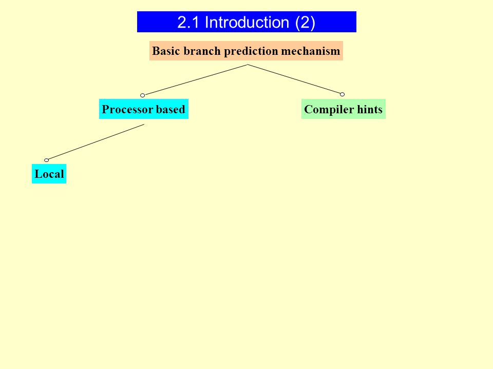 Basic branch prediction mechanism Processor based Local Compiler hints 2.1 Introduction (2)